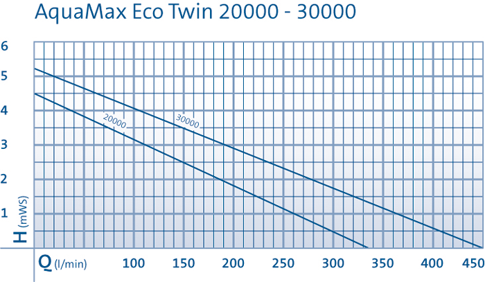 comparatif des courbes de performance des pompes aquamax eco twin d'oase