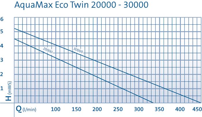 comparatif des courbes de performance des pompes aquamax eco twin d'oase