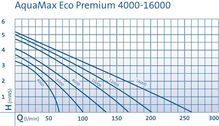 comparatif des courbes de performance des pompes Aquamax Premium